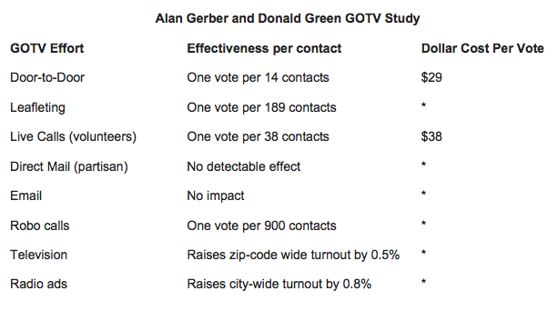 Alan Gerber and Donald Green GOTV Study