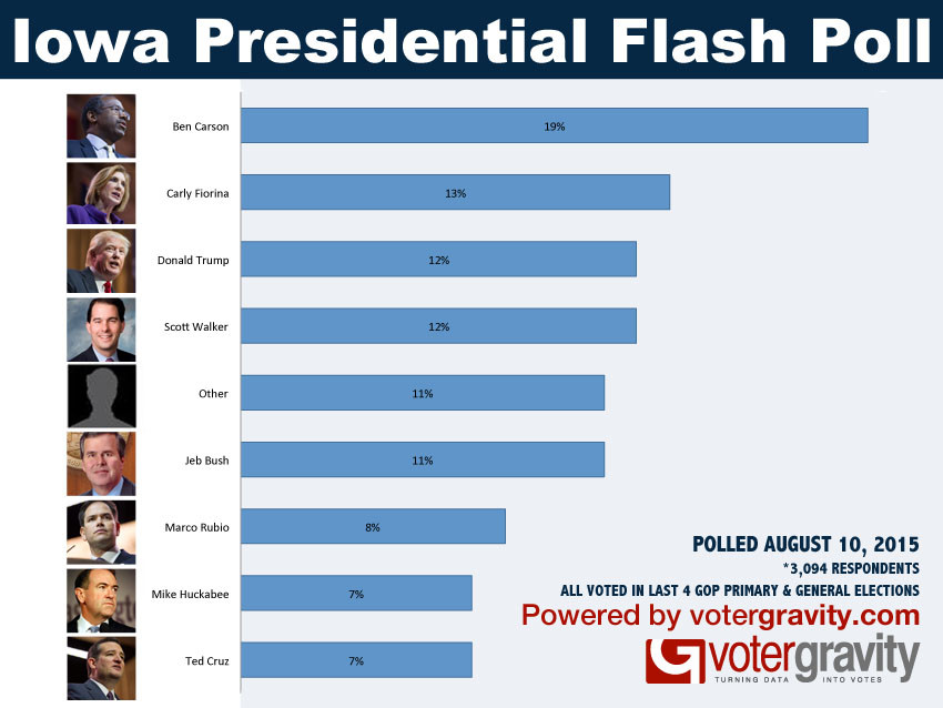 VG Iowa Presidential Flash Poll