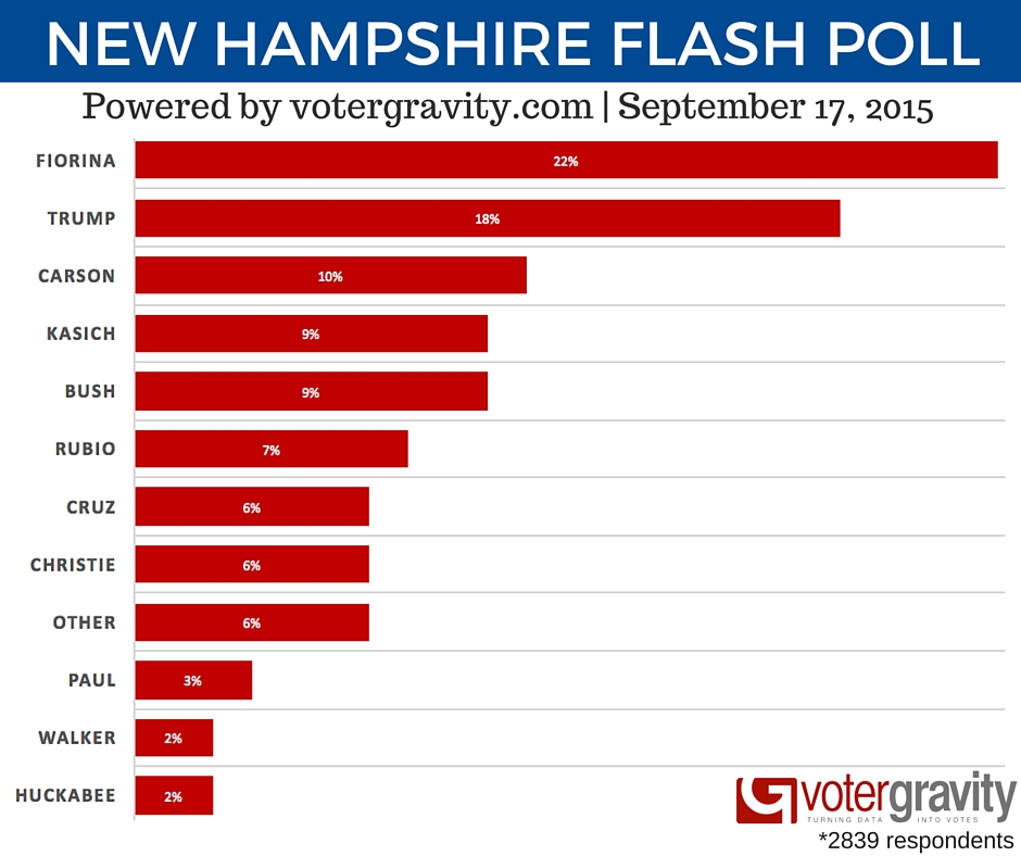 New Hampshire presidential poll