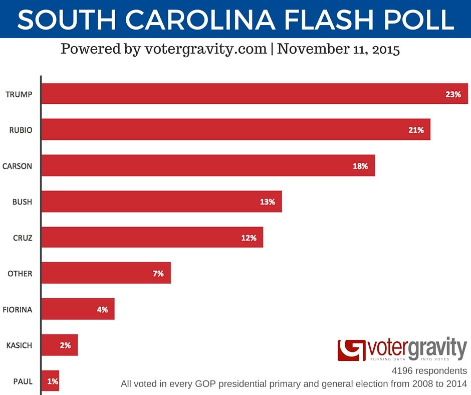 Marco Rubio Voter Gravity Flash Poll